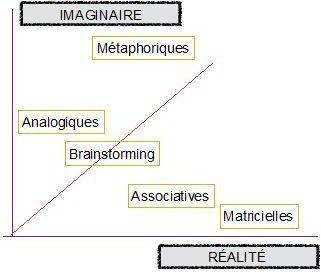 Graph 2 - ORSYS - creativite