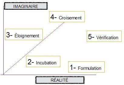 graph 1 - creativite