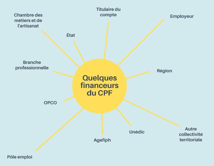 DIF et CPF - ORSYS