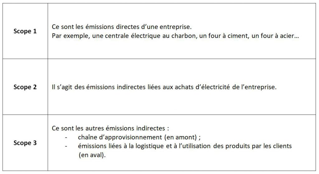 ORSYS formation Achats Réduction carbone GHG Protocol