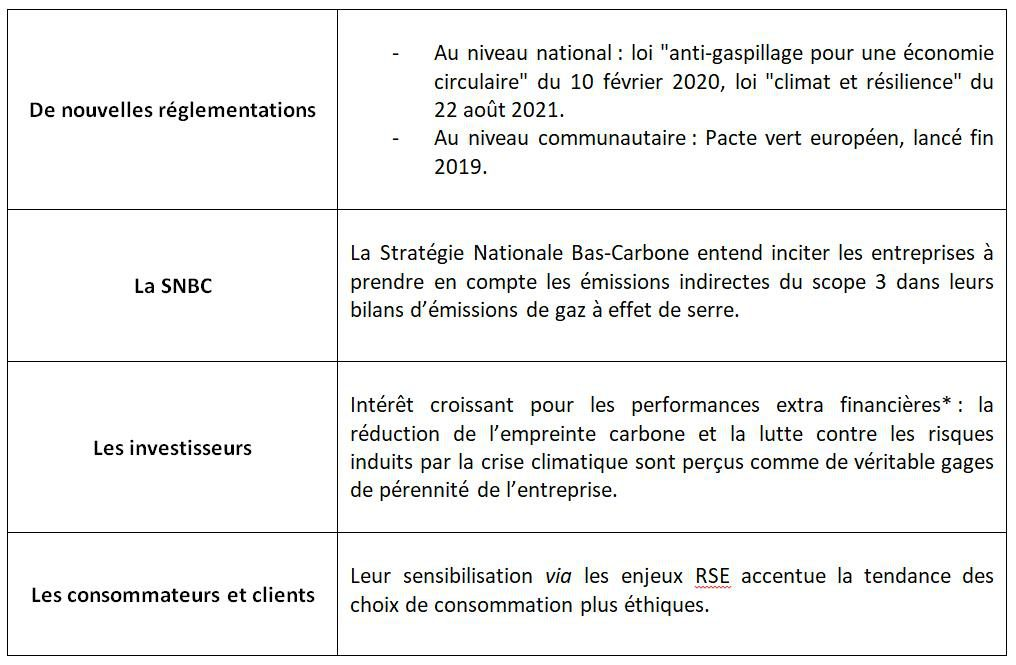 Achats - Réduction carbone - ORSYS - Formation